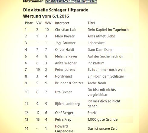 vom Neueinsteiger auf Platz 7. in der Radio Salzburg Hitparade Peter Lorenz